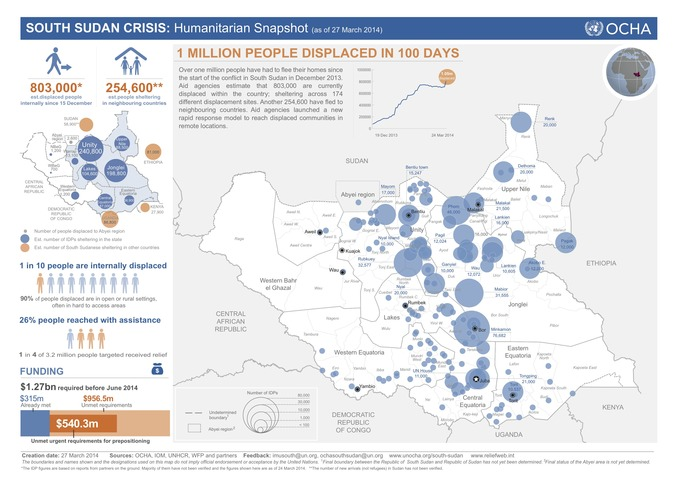 South_Sudan_Humanitarian_Snapshot_26Mar2014_FINAL-3